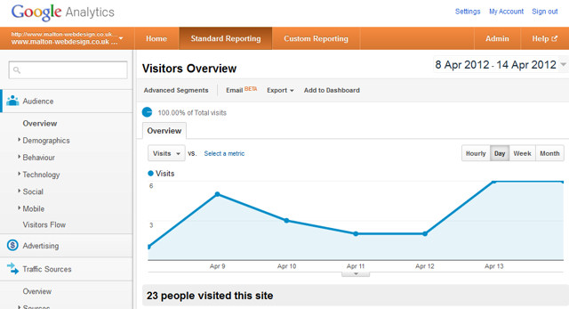 Google Analytics Week 1